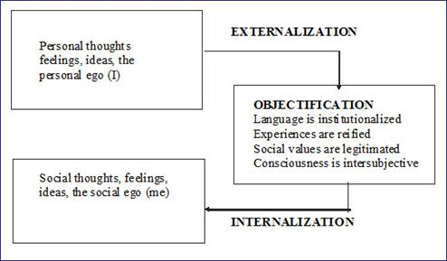 language as a social construction of This paper describes an exercise i use in my introductory sociology classes that introduces students to language and the social construction of reality process.
